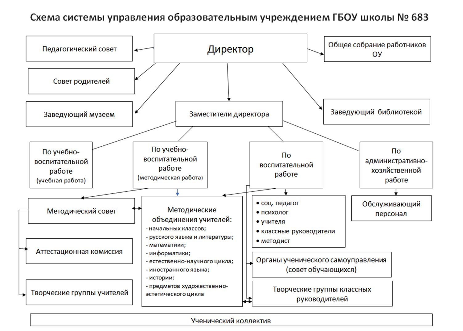 Struktura-OU (1)